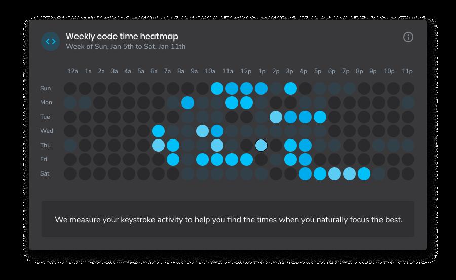 code-time-heatmap.png